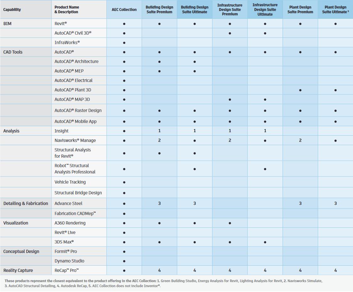 Autodesk 2021 Products Comparison Table