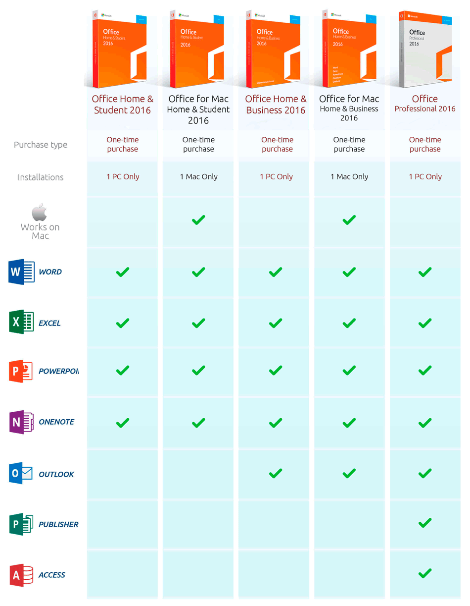 MS Office 2016 Editions Table